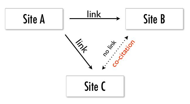 co citation seo link building