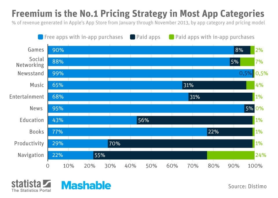 freemium in app purchase